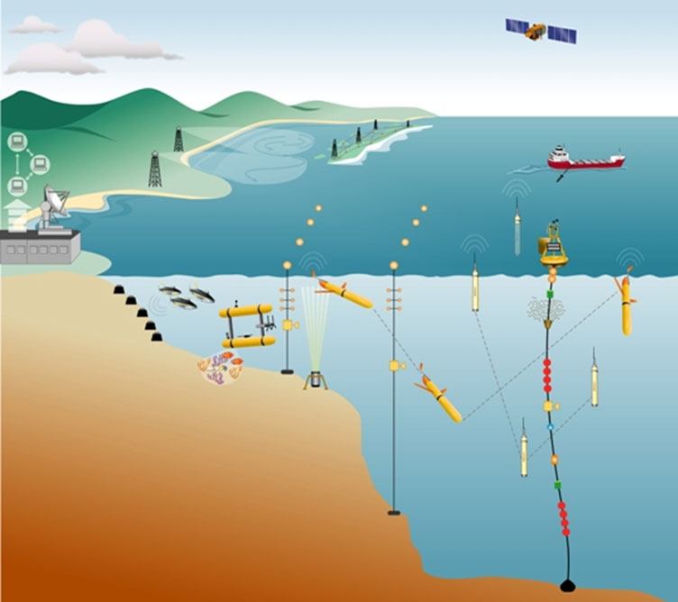 SOL-Delivery-of-multi-disciplinary-data-sets-using-radars,-tide-gauges-and-sea-gliders-for-web