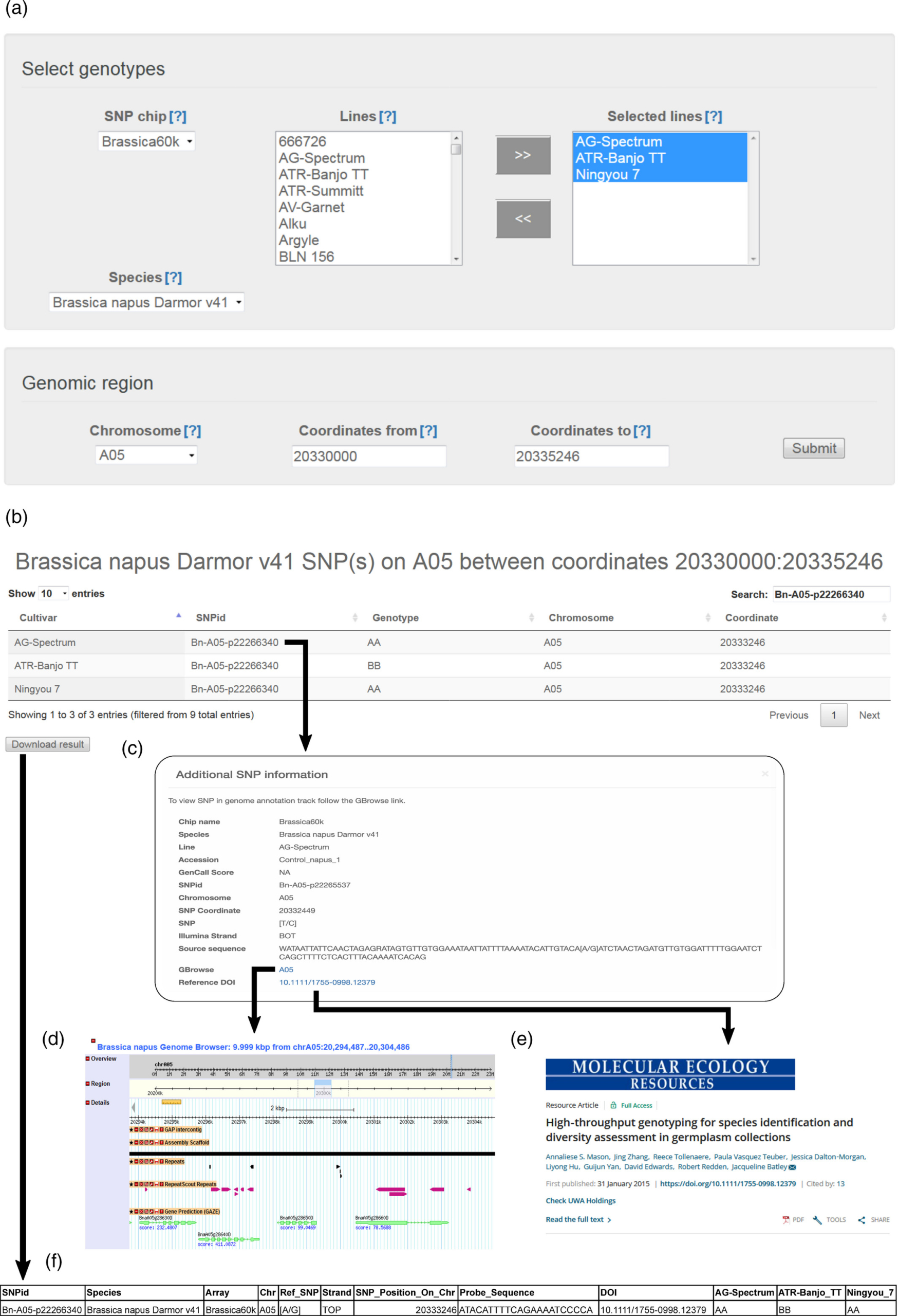 Comparative search on Crop SNP database
